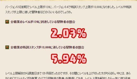 全職業Lv120が2%、全職特訓13000が6%・・・少なすぎて草www